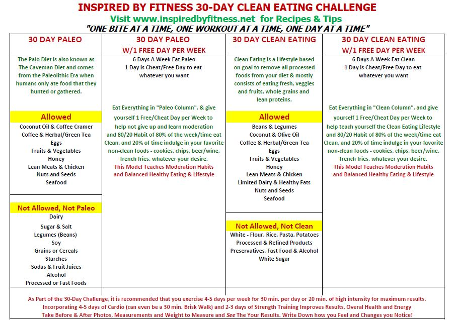 March Clean Eating Challenge